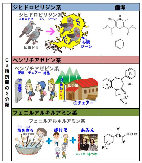Ca拮抗薬3分類の覚え方