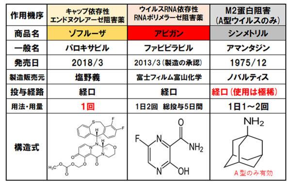 抗インフルエンザ薬②