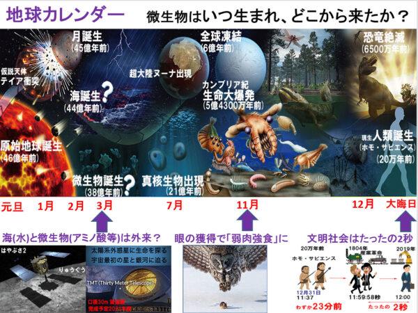 地球カレンダー