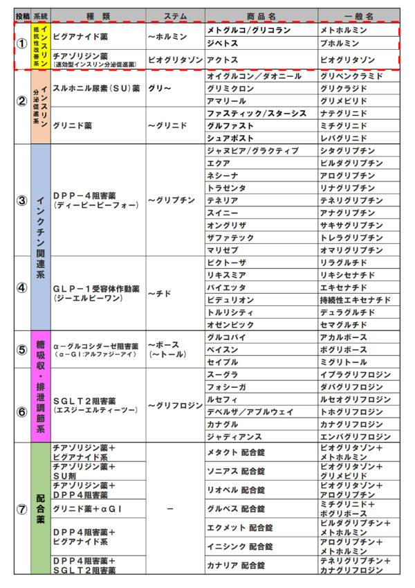 ①覚える表